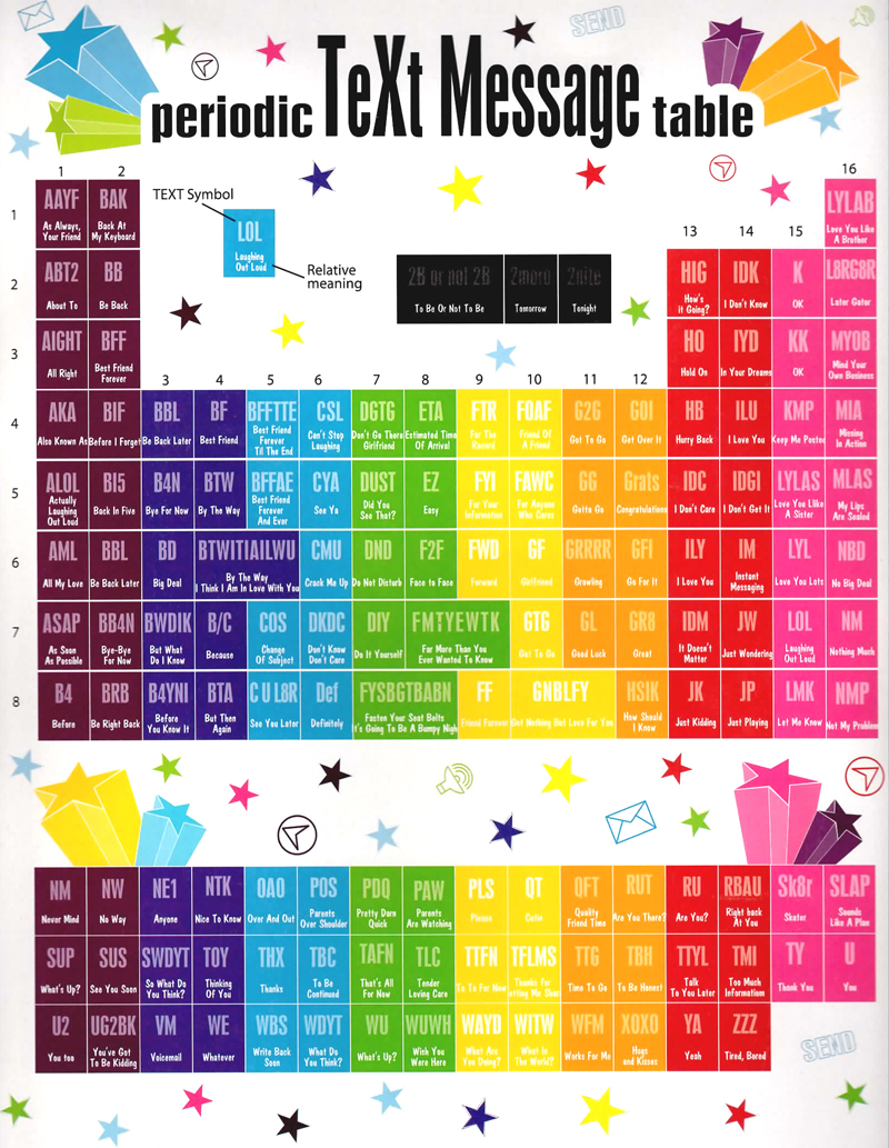 The chemistry of texting section j1 data information and culture the periodic table of texting gamestrikefo Image collections