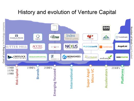 future-of-vc