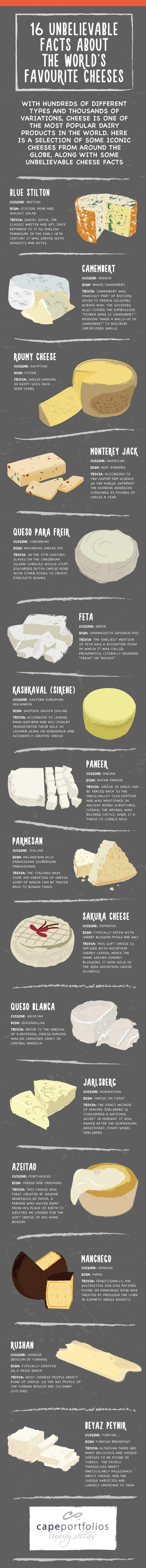 cheese-facts